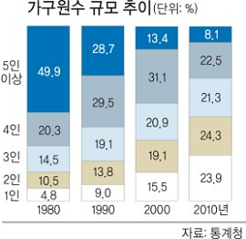 """How are you """"Aging"""" in your country?: 늦은 결혼·독거노인… 가족이 ..."""