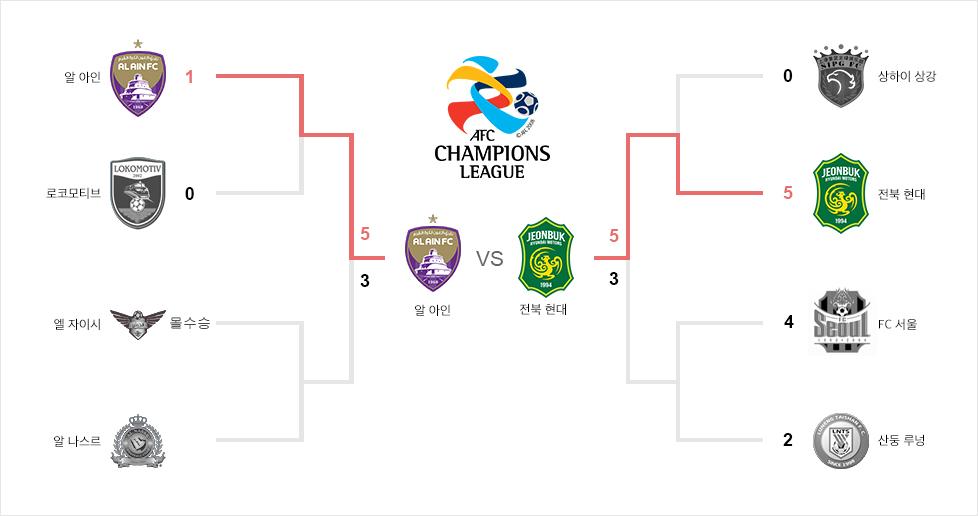 AFC 챔피언스 리그 대진표