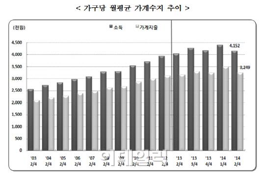 [가계경제]①한달 415만원 벌어 325만원 쓴다
