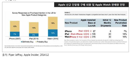 애플이 2015년 새롭게 선보일 비밀무기는?