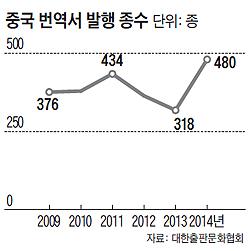 중국인이 말하는 '하버드'.. 한국서 두달 만에 10만부
